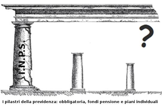 pilastri della previdenza