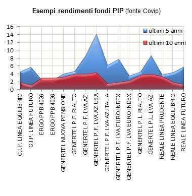 rendimenti medi PIP